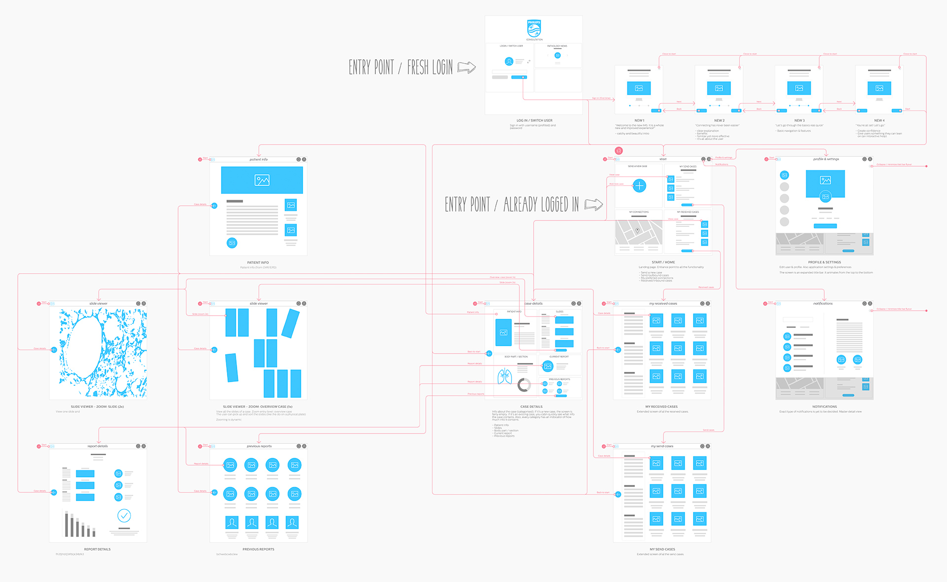 Philips UX - Wireframes